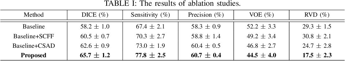 Figure 4 for Cross-Modal Self-Attention Distillation for Prostate Cancer Segmentation