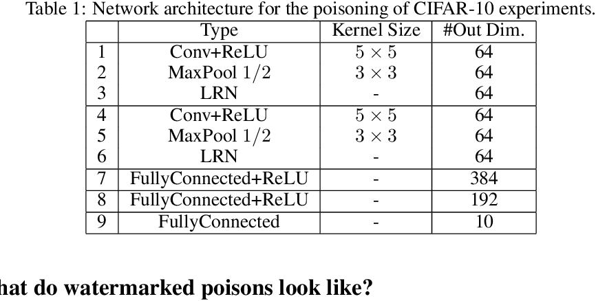Figure 2 for Poison Frogs! Targeted Clean-Label Poisoning Attacks on Neural Networks