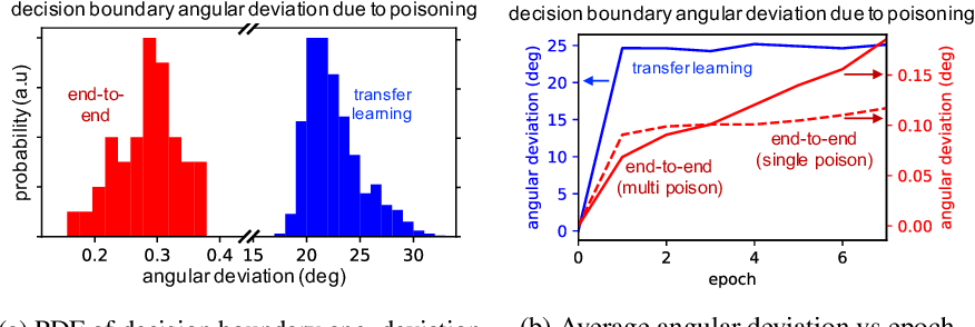 Figure 3 for Poison Frogs! Targeted Clean-Label Poisoning Attacks on Neural Networks