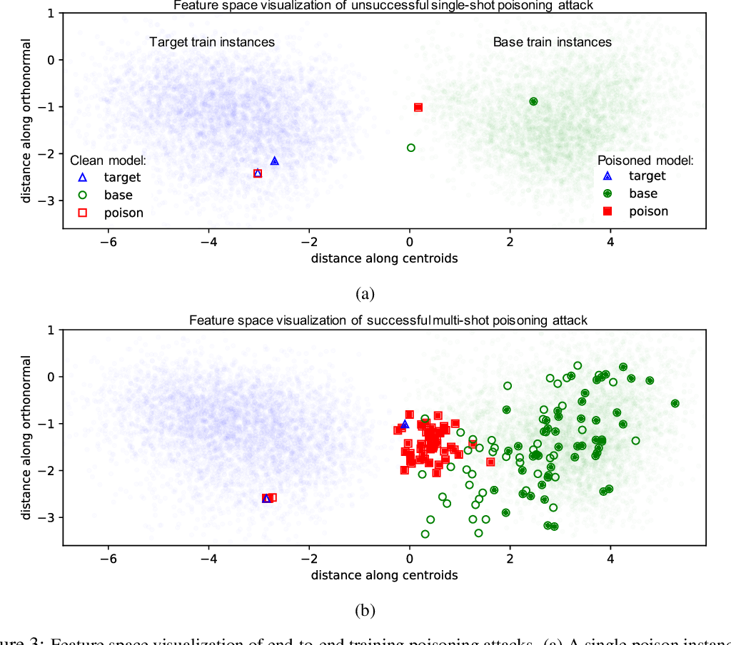 Figure 4 for Poison Frogs! Targeted Clean-Label Poisoning Attacks on Neural Networks