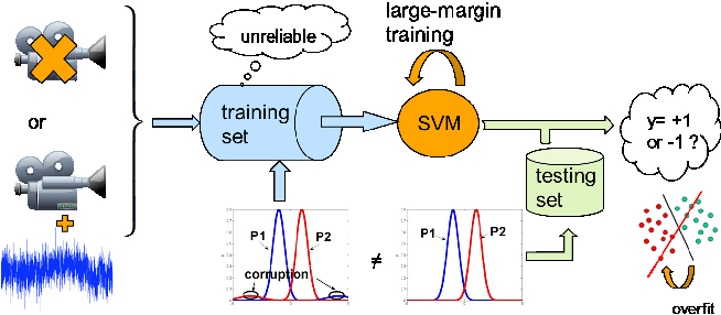 Figure 1 for Robust training on approximated minimal-entropy set