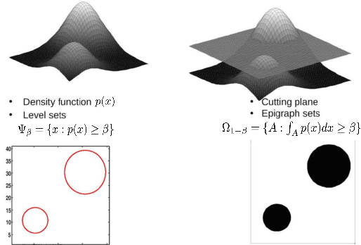 Figure 2 for Robust training on approximated minimal-entropy set