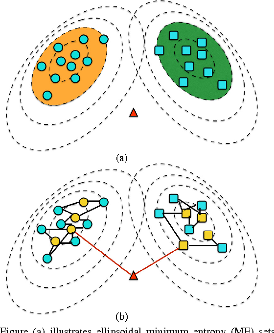 Figure 3 for Robust training on approximated minimal-entropy set