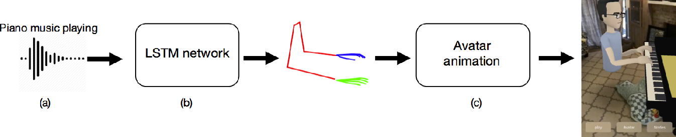 Figure 2 for Audio to Body Dynamics