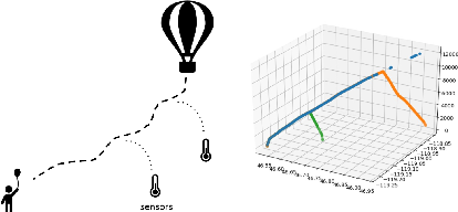Figure 1 for Enhancing Stratospheric Weather Analyses and Forecasts by Deploying Sensors from a Weather Balloon