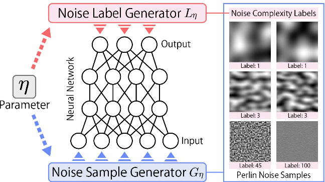 Figure 1 for Initialization Using Perlin Noise for Training Networks with a Limited Amount of Data