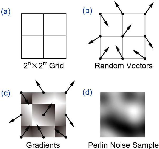 Figure 3 for Initialization Using Perlin Noise for Training Networks with a Limited Amount of Data