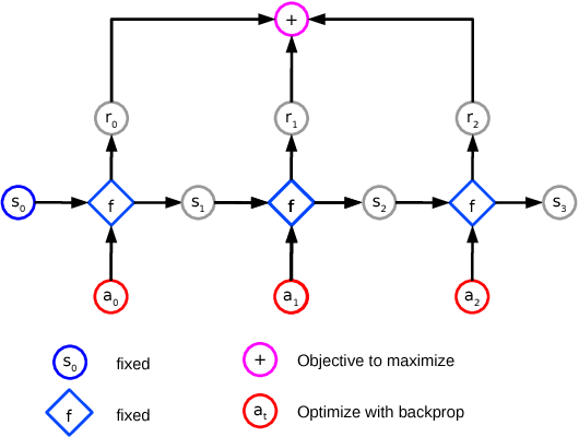 Figure 3 for Model-Based Planning with Discrete and Continuous Actions
