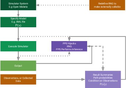 Figure 1 for Hijacking Malaria Simulators with Probabilistic Programming