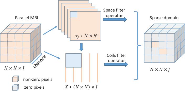 Figure 1 for Model-based Convolutional De-Aliasing Network Learning for Parallel MR Imaging