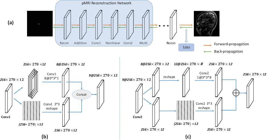 Figure 3 for Model-based Convolutional De-Aliasing Network Learning for Parallel MR Imaging