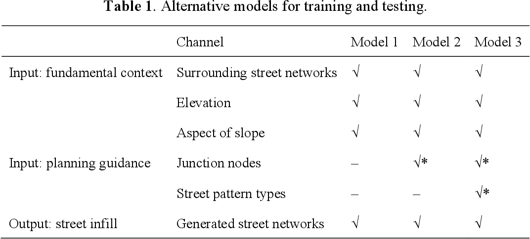 Figure 1 for Incorporating planning intelligence into deep learning: A planning support tool for street network design
