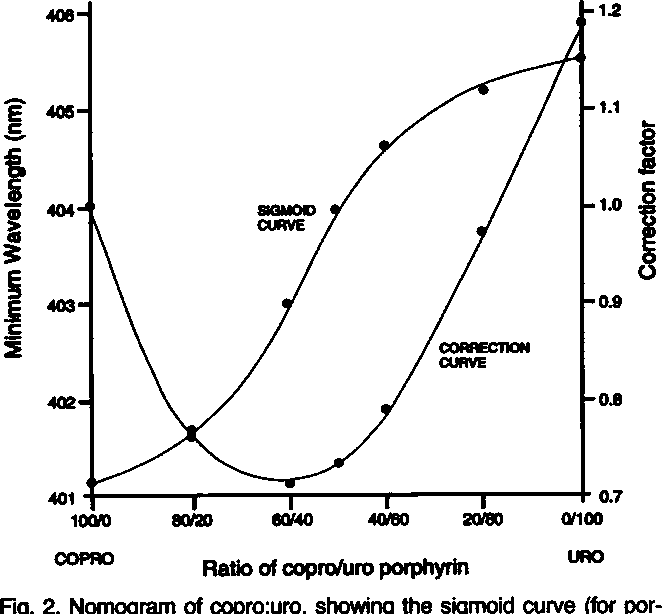 Fig. 2. Nomogram of copro:uro, showing the sigmoid curve (for porphyrin ratio) and the correction curve (for porphyrin concentration).