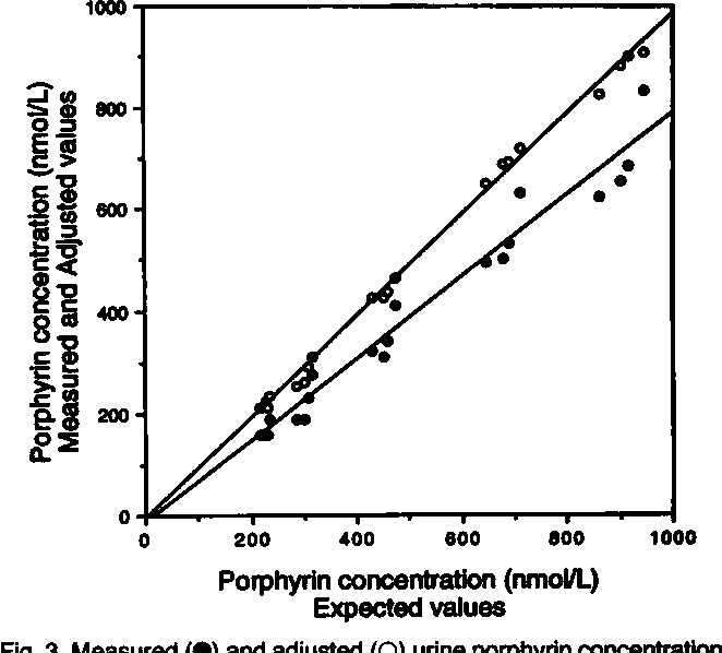 Fig. 3. Measured (#{149})and adjusted (0) urine porphyrin concentration values compared with expected values.