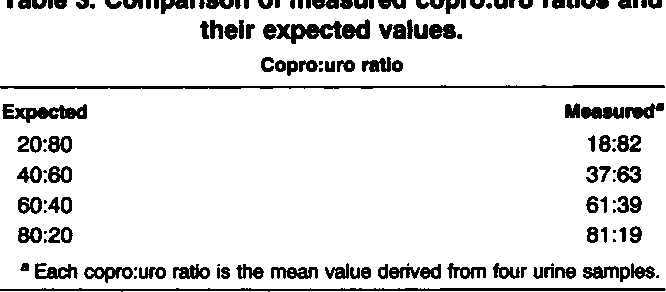 Table 3. Comparison of measured copro:uro ratios and their expected values.