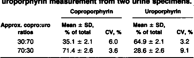 Table 4. PrecIsion data on coproporphyrin and uroporphyrin measurement from two urine specimens.