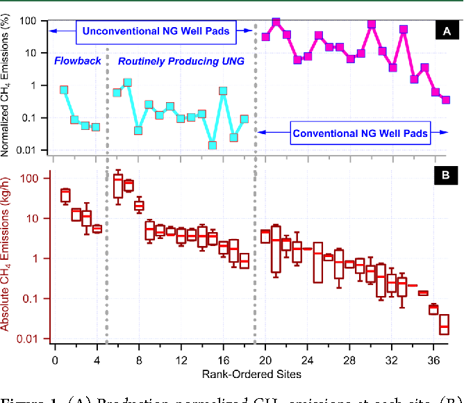 Methane Emissions from Conventional and Unconventional