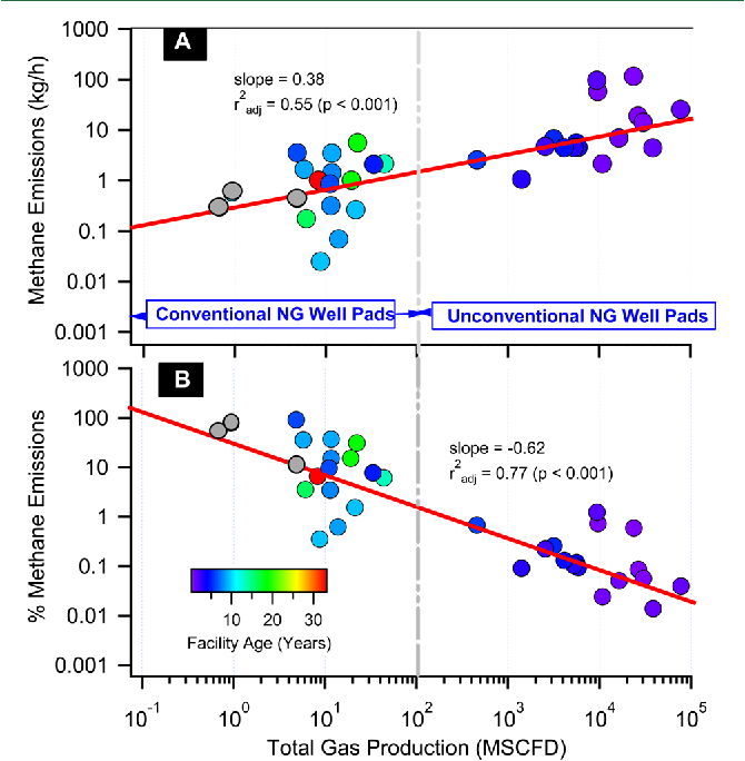 Methane Emissions from Conventional and Unconventional Natural Gas