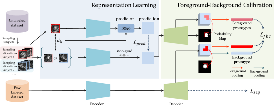 Figure 3 for Bootstrap Representation Learning for Segmentation on Medical Volumes and Sequences