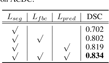 Figure 2 for Bootstrap Representation Learning for Segmentation on Medical Volumes and Sequences