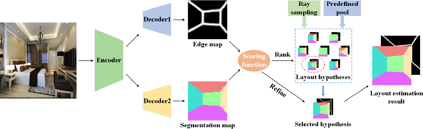 Figure 3 for Edge-Semantic Learning Strategy for Layout Estimation in Indoor Environment