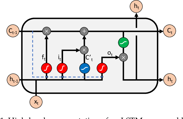 Figure 1 for Long Short Term Memory Networks for Bandwidth Forecasting in Mobile Broadband Networks under Mobility