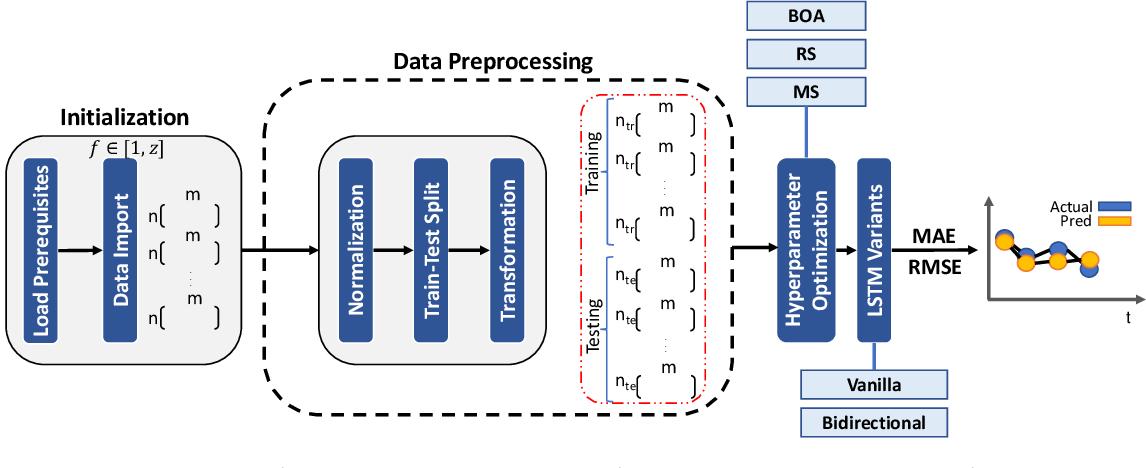 Figure 3 for Long Short Term Memory Networks for Bandwidth Forecasting in Mobile Broadband Networks under Mobility