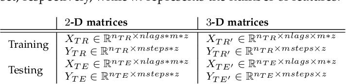Figure 2 for Long Short Term Memory Networks for Bandwidth Forecasting in Mobile Broadband Networks under Mobility