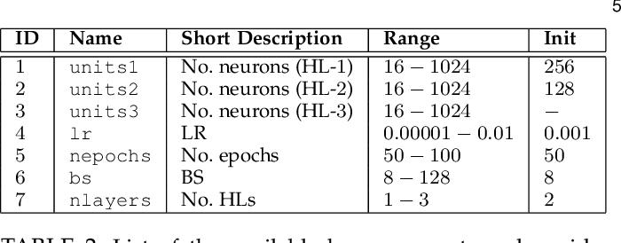 Figure 4 for Long Short Term Memory Networks for Bandwidth Forecasting in Mobile Broadband Networks under Mobility