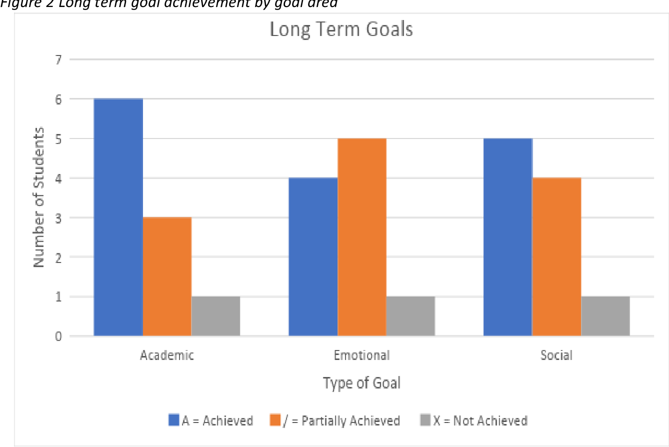 PDF] The Effect of Goal Setting and Student Self-Reflection on