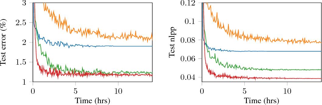 Figure 3 for Convolutional Gaussian Processes