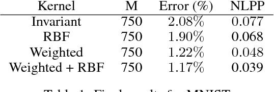 Figure 2 for Convolutional Gaussian Processes