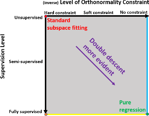 Figure 1 for Subspace Fitting Meets Regression: The Effects of Supervision and Orthonormality Constraints on Double Descent of Generalization Errors