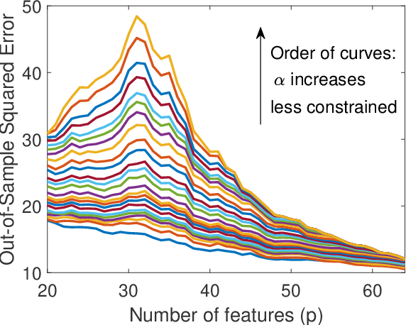 Figure 3 for Subspace Fitting Meets Regression: The Effects of Supervision and Orthonormality Constraints on Double Descent of Generalization Errors