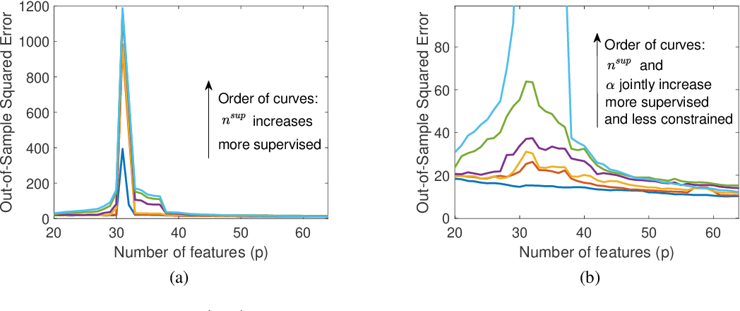Figure 4 for Subspace Fitting Meets Regression: The Effects of Supervision and Orthonormality Constraints on Double Descent of Generalization Errors
