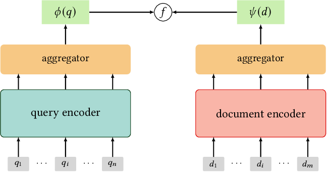Figure 2 for Semantic Models for the First-stage Retrieval: A Comprehensive Review