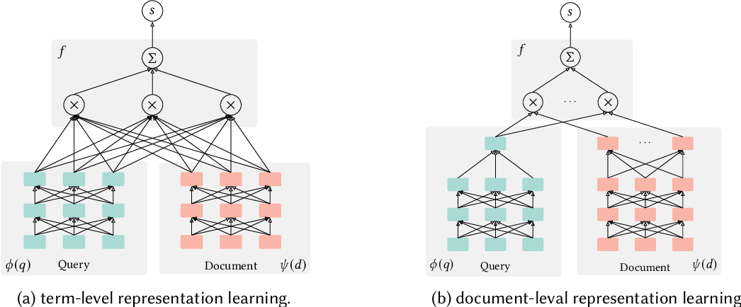 Figure 4 for Semantic Models for the First-stage Retrieval: A Comprehensive Review