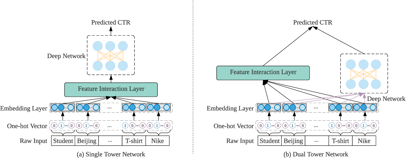 Figure 3 for Deep Learning for Click-Through Rate Estimation