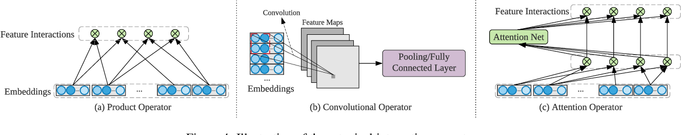 Figure 4 for Deep Learning for Click-Through Rate Estimation