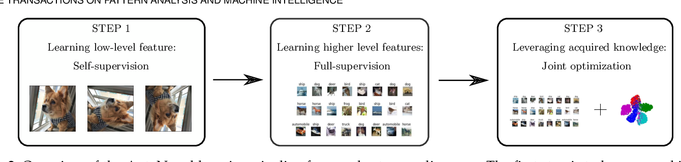 Figure 3 for AutoNovel: Automatically Discovering and Learning Novel Visual Categories