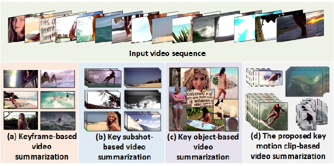 Figure 1 for Unsupervised Object-Level Video Summarization with Online Motion Auto-Encoder