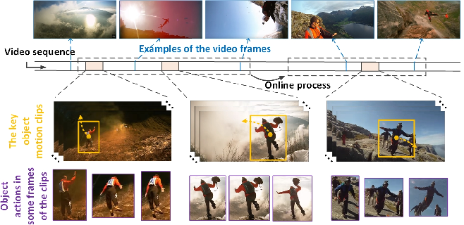 Figure 3 for Unsupervised Object-Level Video Summarization with Online Motion Auto-Encoder