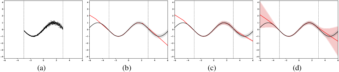 Figure 2 for Evaluating Scalable Bayesian Deep Learning Methods for Robust Computer Vision