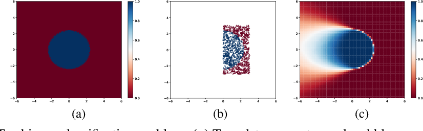 Figure 3 for Evaluating Scalable Bayesian Deep Learning Methods for Robust Computer Vision