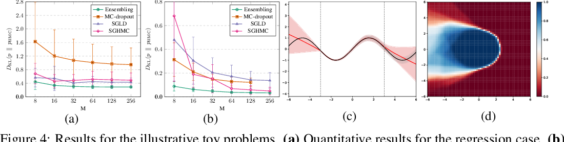 Figure 4 for Evaluating Scalable Bayesian Deep Learning Methods for Robust Computer Vision