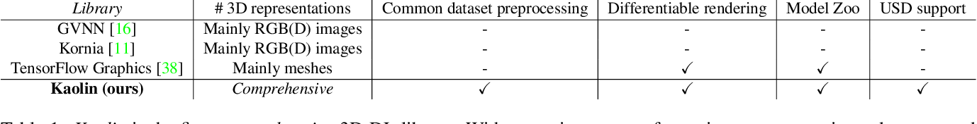 Figure 1 for Kaolin: A PyTorch Library for Accelerating 3D Deep Learning Research