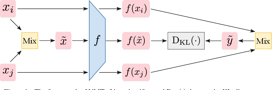 Figure 1 for Virtual Mixup Training for Unsupervised Domain Adaptation