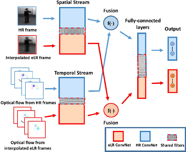 Figure 1 for Semi-Coupled Two-Stream Fusion ConvNets for Action Recognition at Extremely Low Resolutions