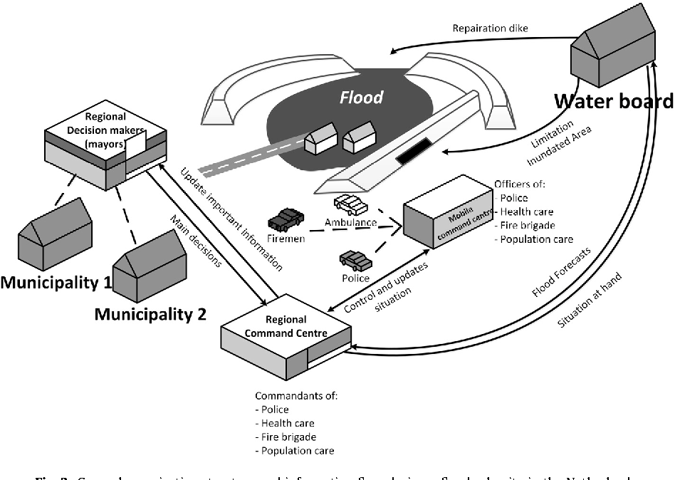 Figure 2 From Why Are Decisions In Flood Disaster Management So