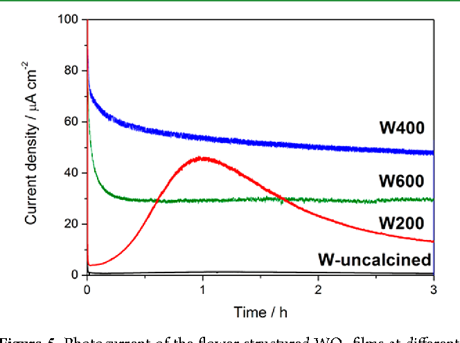 Figure 5 from Influence of annealing temperature of WO3 in